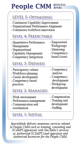 people capability maturity model pcmm The people cmm® framework enables organizations to incrementally focus on key process areas  people capability maturity model by bill  pcmm® offerings.